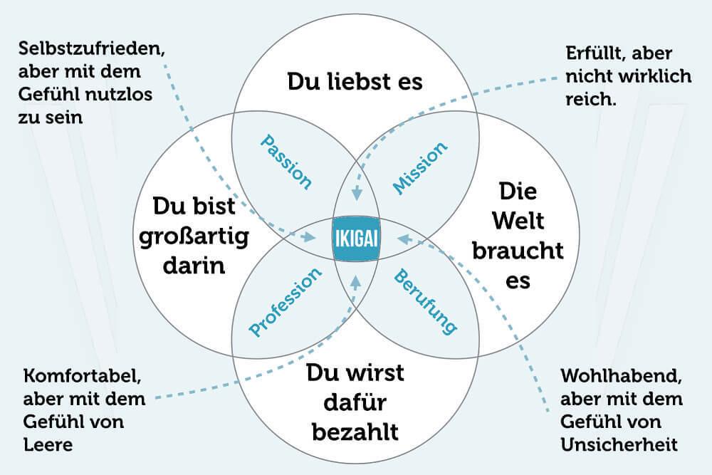Ikigai Modell für Coaching